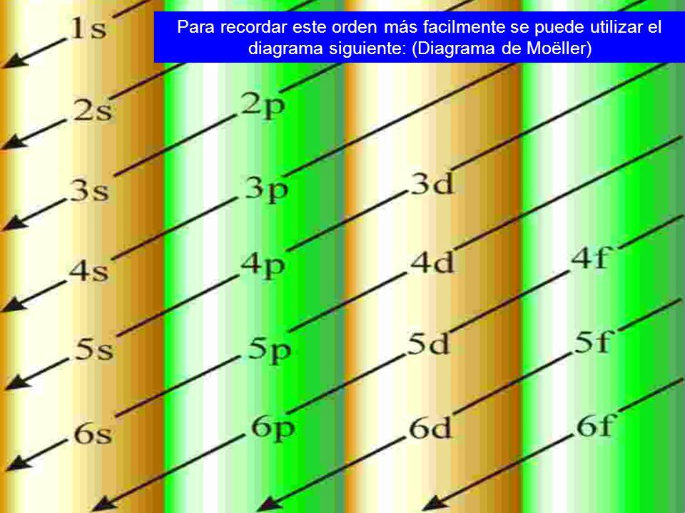 Empezando por la línea superior, sigue las flechas y el orden obtenido es el mismo que en la serie anterior.