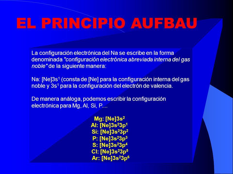 Escribir la estructura electrónica del P (Z=15) aplicando la regla de máxima multiplicidad de Hund EJERCICIO DE APLICACION 15 P es: 1s 2 2s 2 2p 6 3s 2 3p 3 (3p x 1 3p y 1 3p z 1 )