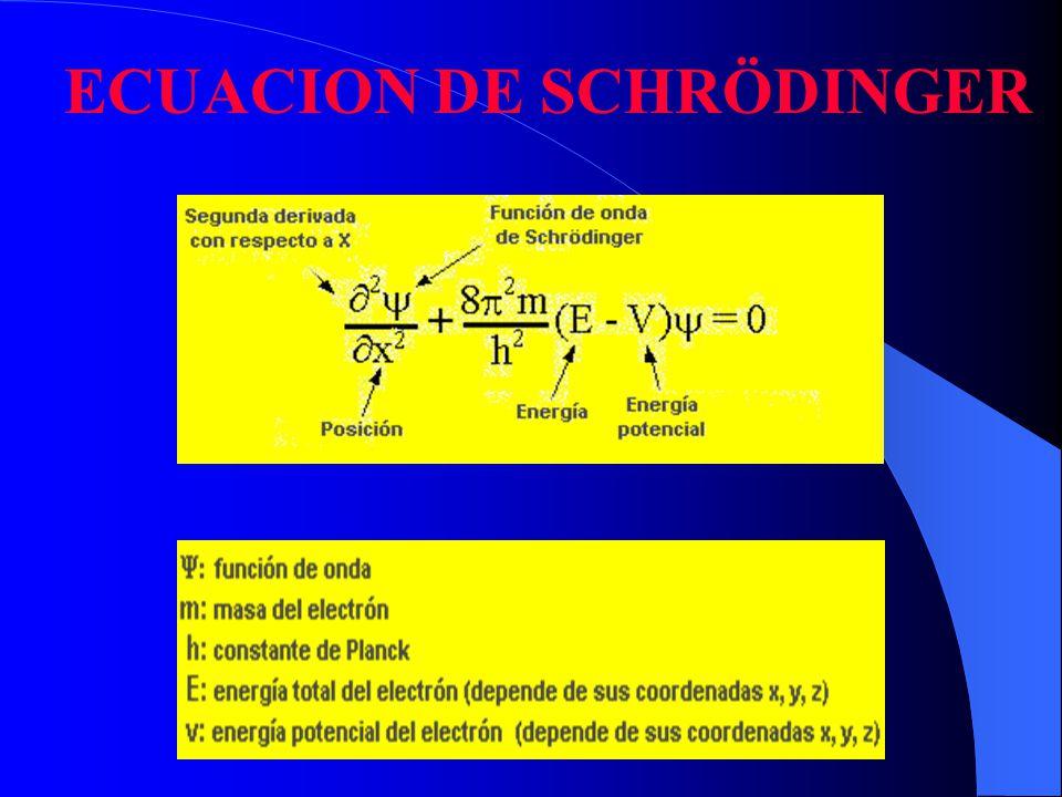 Las soluciones, o funciones de onda,, son funciones matemáticas que dependen de unas variables que sólo pueden tomar valores enteros.