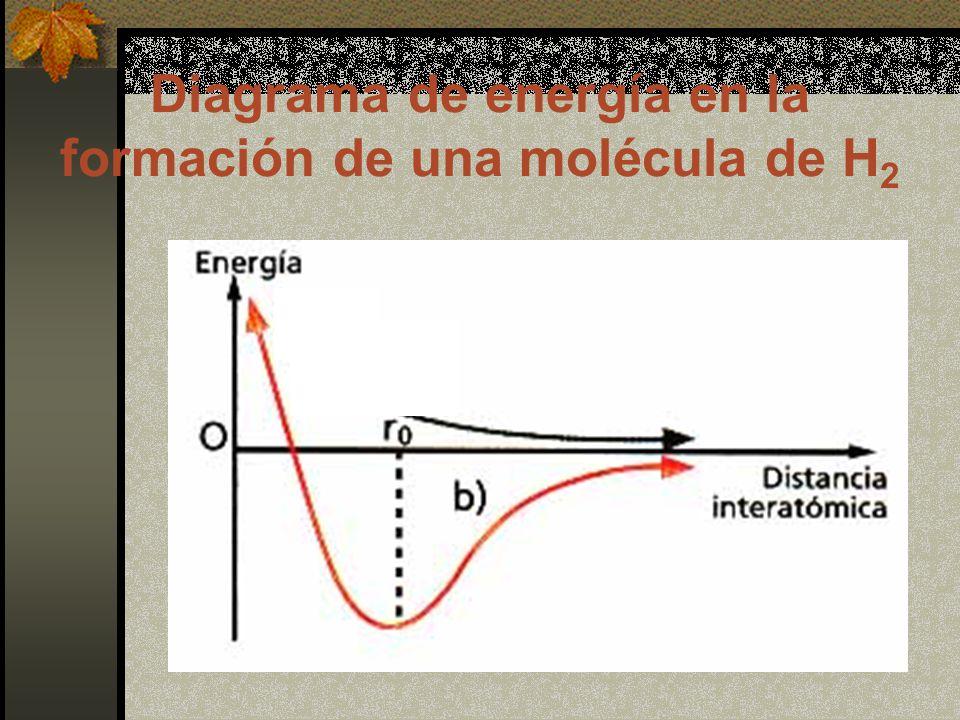 Tipos de enlaces Iónico: unen iones entre sí.Atómicos: unen átomos neutros entre sí.