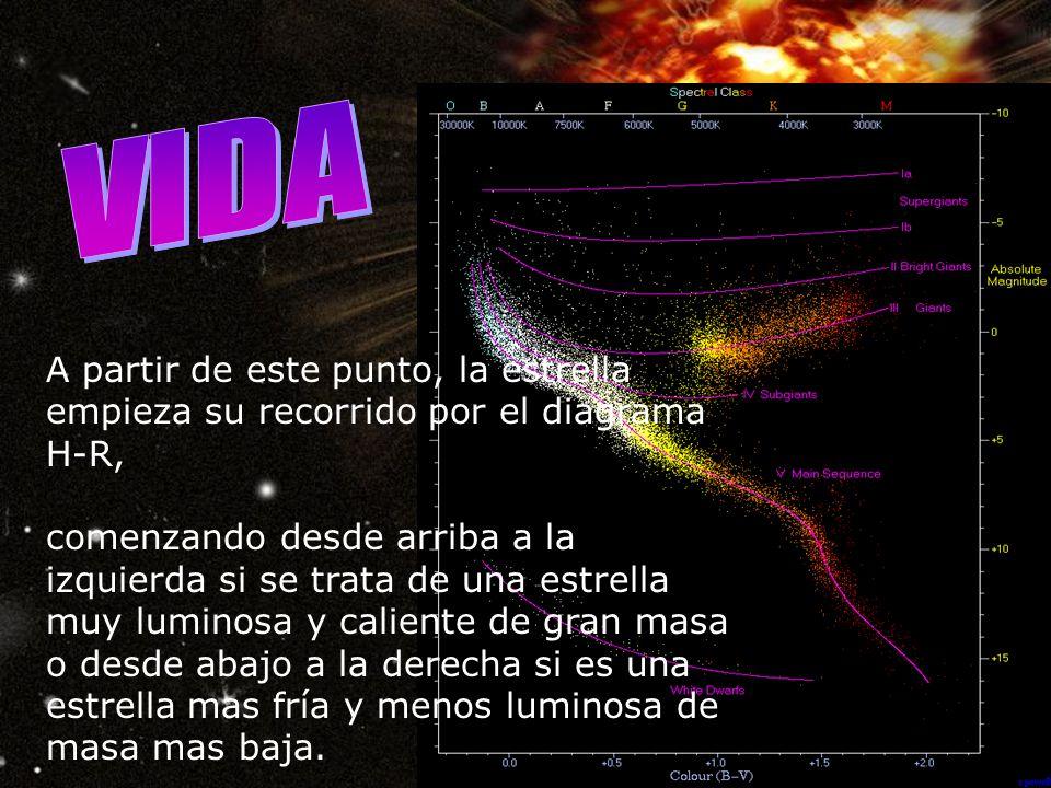 A partir de este punto, la estrella empieza su recorrido por el diagrama H-R, comenzando desde arriba a la izquierda si se trata de una estrella muy luminosa y caliente de gran masa o desde abajo a la derecha si es una estrella mas fría y menos luminosa de masa mas baja.