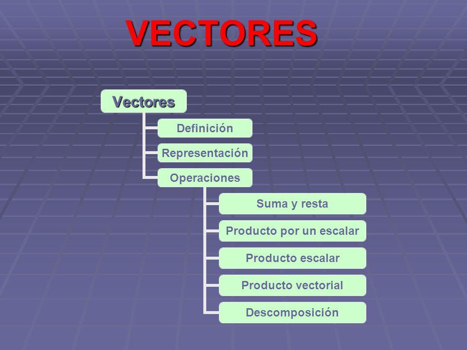 Definición Un vector es un segmento orientado Módulo: longitud del segmento Módulo: longitud del segmento Dirección: la de la recta que le contiene Dirección: la de la recta que le contiene Sentido: señalado por la punta de la flecha Sentido: señalado por la punta de la flecha Punto de aplicación: origen del vector Punto de aplicación: origen del vector