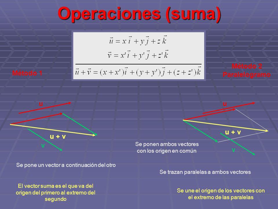 Operaciones (resta) Método 1Método 2 paralelogramo Se cambia de sentido al vector a restar Igual que en la suma cambiando de sentido al vector a restar u v Se procede como en la suma u - v u v -v u - v