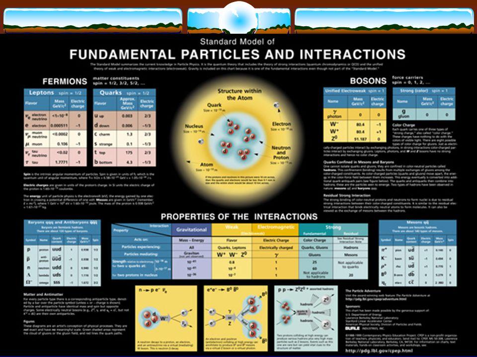 Murray Gell-Mann y George Zweig introdujeron la idea de los quarks.