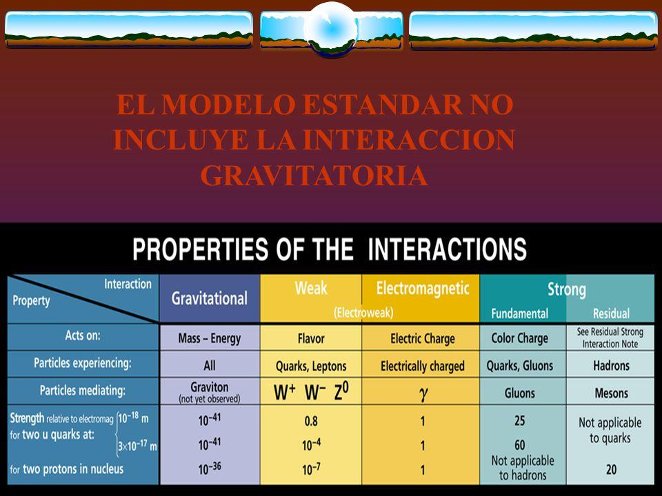 EL MODELO ESTANDAR NO INCLUYE LA INTERACCION GRAVITATORIA
