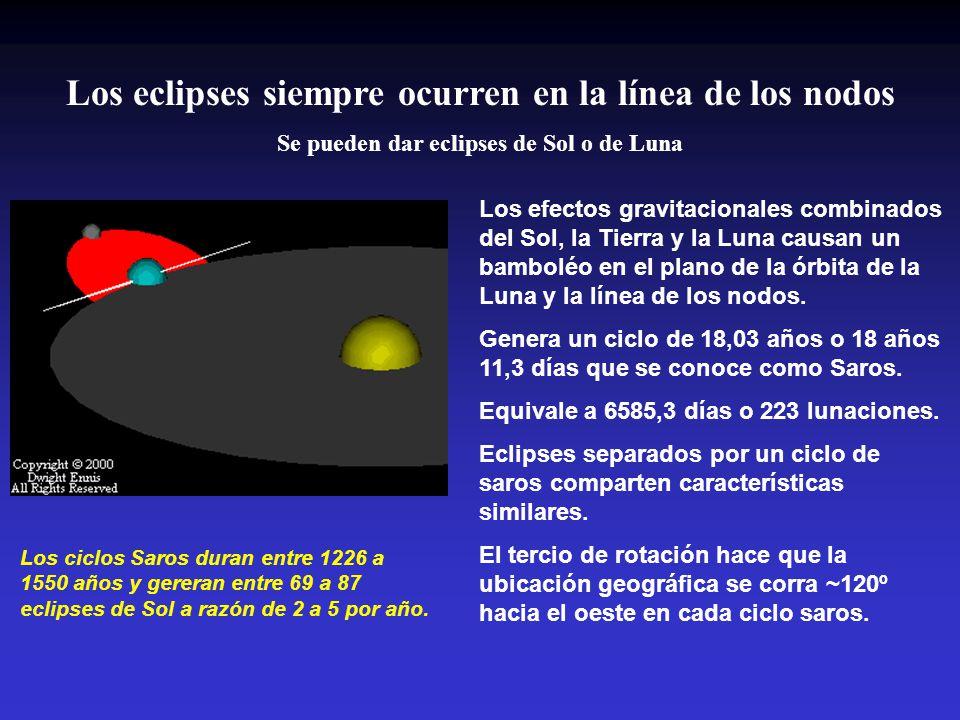 Los eclipses siempre ocurren en la línea de los nodos Se pueden dar eclipses de Sol o de Luna Los efectos gravitacionales combinados del Sol, la Tierra y la Luna causan un bamboléo en el plano de la órbita de la Luna y la línea de los nodos.