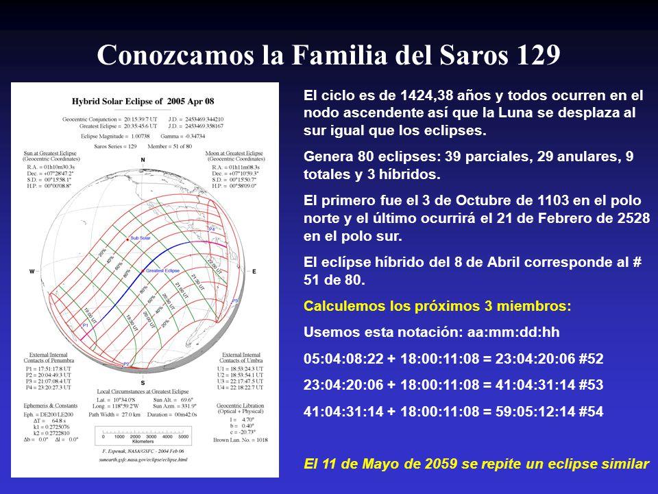 Conozcamos la Familia del Saros 129 El ciclo es de 1424,38 años y todos ocurren en el nodo ascendente así que la Luna se desplaza al sur igual que los eclipses.