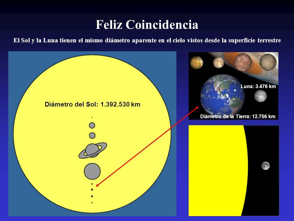Feliz Coincidencia El Sol y la Luna tienen el mismo diámetro aparente en el cielo vistos desde la superficie terrestre Diámetro del Sol: 1.392.530 km Diámetro de la Tierra: 12.756 km Luna: 3.476 km