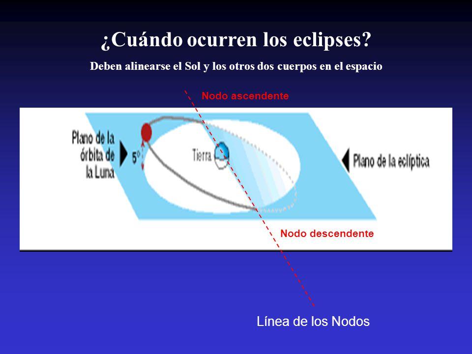 ¿Cuándo ocurren los eclipses? Deben alinearse el Sol y los otros dos cuerpos en el espacio Línea de los Nodos Nodo descendente Nodo ascendente