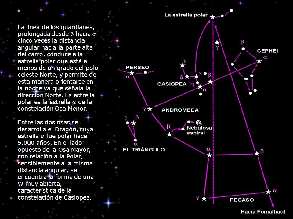 La línea de los guardianes, prolongada desde hacia cinco veces la distancia angular hacia la parte alta del carro, conduce a la estrella polar que est