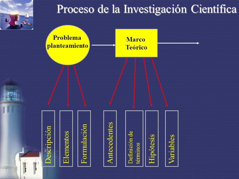 Problema planteamiento Marco Teórico Antecedentes Definición de términos HipótesisVariables DescripciónElementosFormulación Proceso de la Investigación Científica