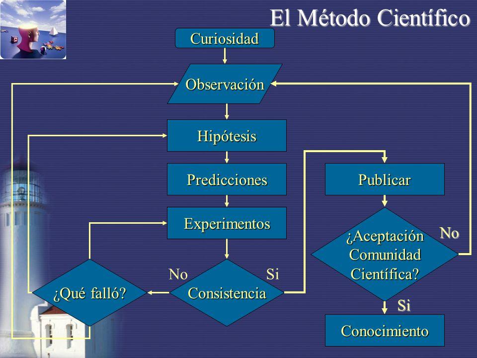 Características del método científico Libre de prejuiciosLibre de prejuicios Hipótesis repetible y comprobleHipótesis repetible y comproble Teorías no dogmáticasTeorías no dogmáticas