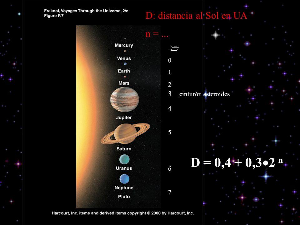 D: distancia al Sol en UA n =... - 0 1 2 4 5 6 7 3 cinturón asteroides D = 0,4 + 0,3 2 n