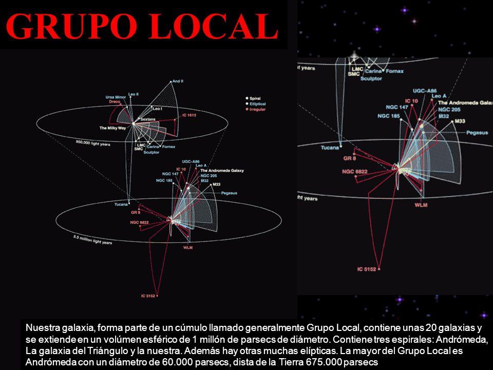 GRUPO LOCAL Nuestra galaxia, forma parte de un cúmulo llamado generalmente Grupo Local, contiene unas 20 galaxias y se extiende en un volúmen esférico