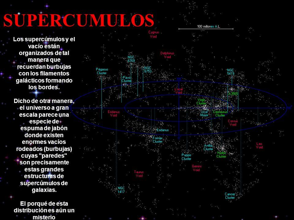 Los supercúmulos y el vacío están organizados de tal manera que recuerdan burbujas con los filamentos galácticos formando los bordes. Dicho de otra ma