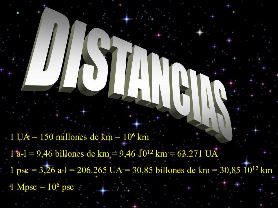 1 UA = 150 millones de km = 10 6 km 1 a-l = 9,46 billones de km = 9,46 10 12 km = 63.271 UA 1 psc = 3,26 a-l = 206.265 UA = 30,85 billones de km = 30,