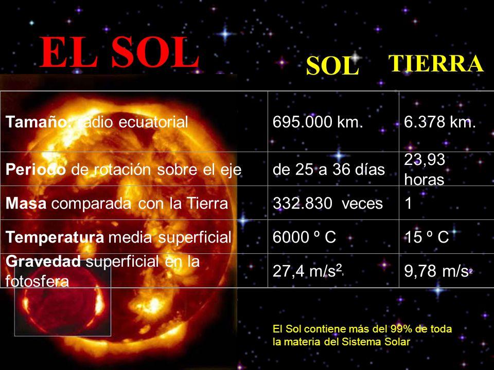 EL SOL El Sol contiene más del 99% de toda la materia del Sistema Solar Tamaño: radio ecuatorial695.000 km.6.378 km. Periodo de rotación sobre el ejed