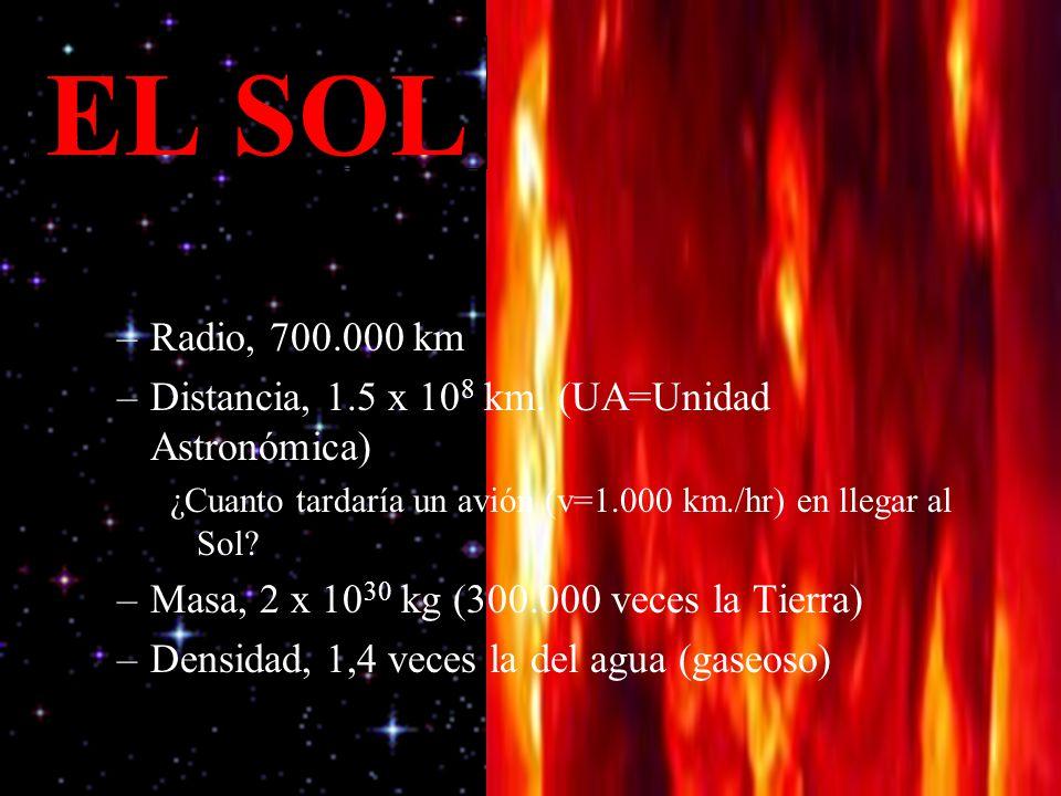 EL SOL –Radio, 700.000 km –Distancia, 1.5 x 10 8 km. (UA=Unidad Astronómica) ¿Cuanto tardaría un avión (v=1.000 km./hr) en llegar al Sol? –Masa, 2 x 1