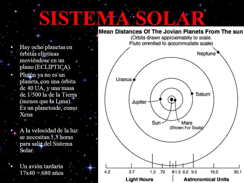 SISTEMA SOLAR Hay ocho planetas en órbitas elípticas moviéndose en un plano (ECLIPTICA). Plutón ya no es un planeta, con una órbita de 40 UA, y una ma