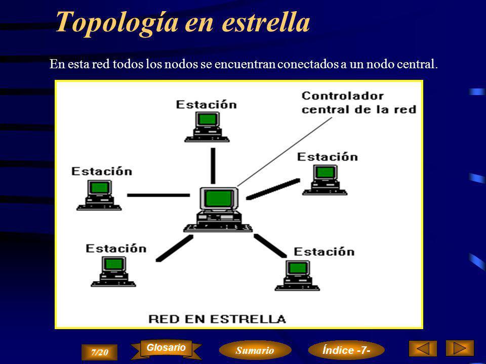 Topologías de redes Red totalmente conectada.