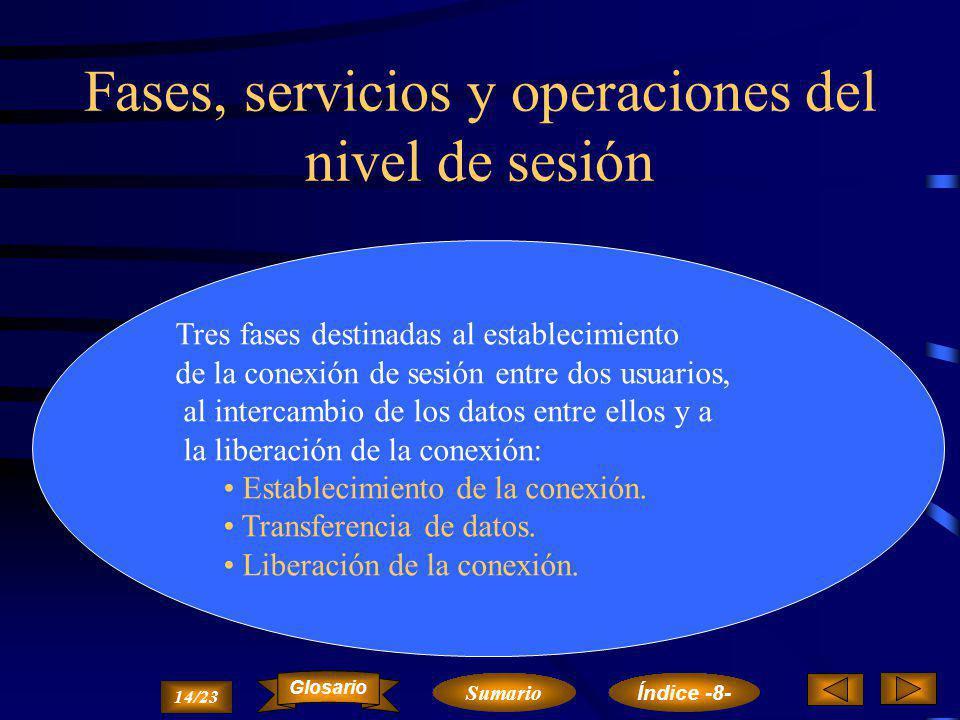Objetivos y características del nivel de sesión Su finalidad es la de proporcionar al nivel de presentación la organización y sincronización del diálo