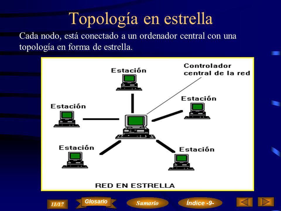 Topología Pueden distinguirse dos tipos de topología: Topología física: Describe la estructura del medio físico, es decir, el cableado de la red.