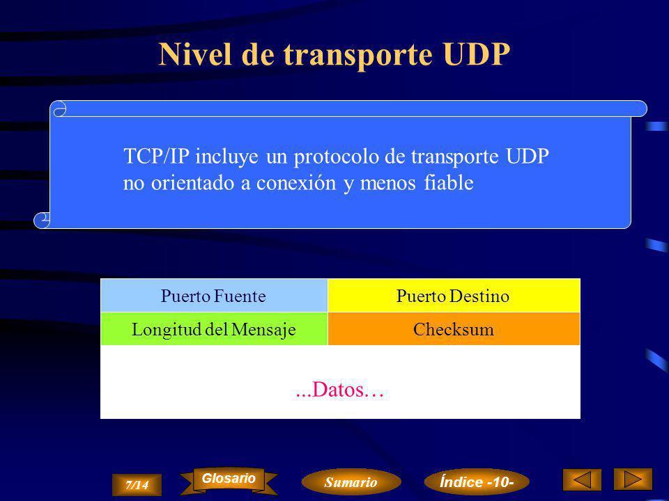 ...Datos… DATOS Nivel de transporte TCP Nº de Puerto Origen Nº de Puerto Destino Nº de Secuencia de Acuse de Recepción ReservadoLongitud Cabecera Vent