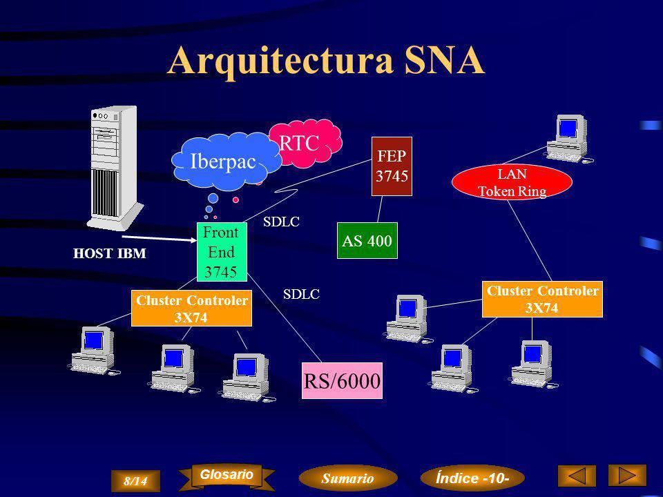 ...Datos… Nivel de transporte UDP Puerto DestinoPuerto Fuente ChecksumLongitud del Mensaje TCP/IP incluye un protocolo de transporte UDP no orientado a conexión y menos fiable 7/14 Sumario Glosario Índice -10-