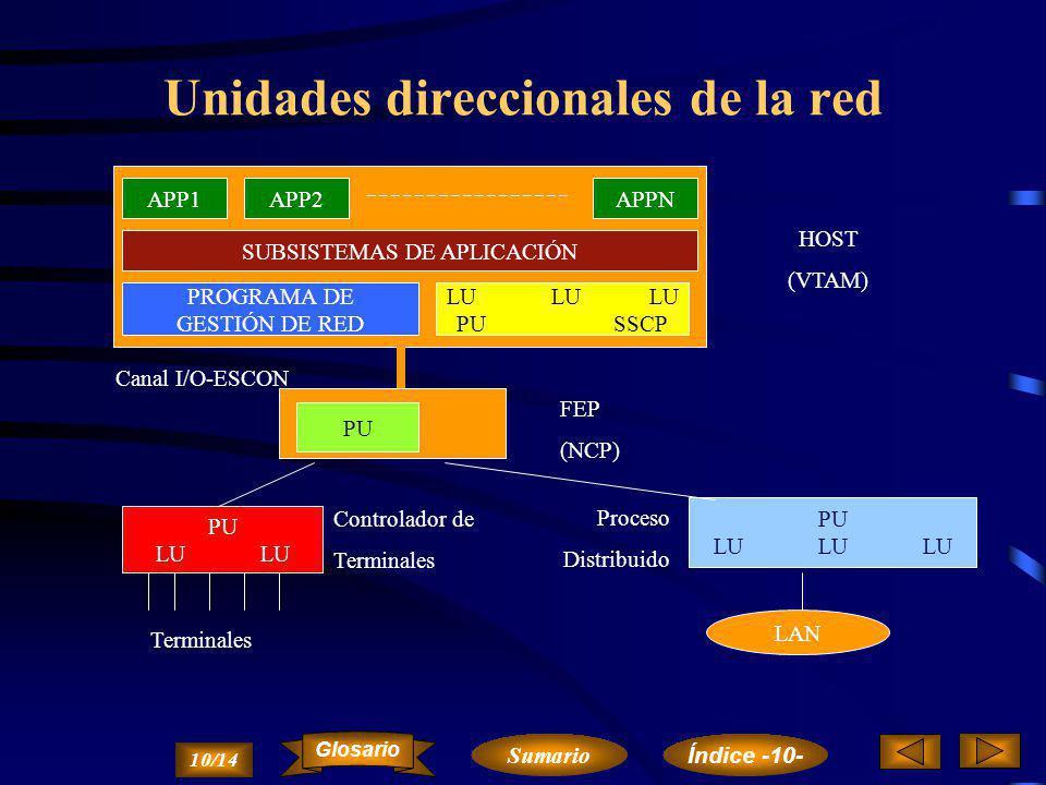 Niveles Funcionales de SNA Aplicaciones Servicios de Transacciones Administración de Funciones Control de Flujo de Datos Control de la Transmisión Control de Caminos Control de Enlace de Datos Nivel Físico 9/14 Sumario Glosario Índice -10-