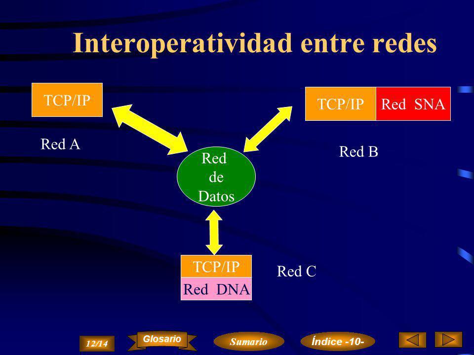 Arquitectura DNA Nivel de Usuario Nivel de Gestión de Red Nivel de Aplicaciones de Red Nivel de Control de Sesión Nivel de Ext. de Comunicaciones Nive