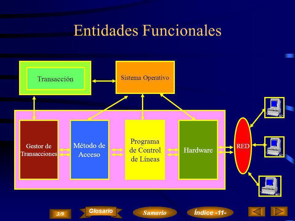 Programas de Comunicaciones Programa de Aplicación Unidad de Control. RED Tienen la misión de controlar las transacciones entre los nodos de la red te