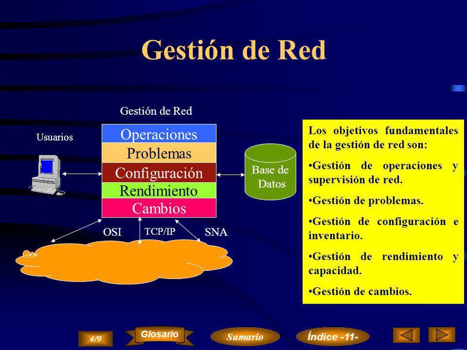 Entidades Funcionales Transacción Sistema Operativo RED Gestor de Transacciones Método de Acceso Programa de Control de Líneas Hardware 3/9 Sumario Glosario Índice -11-
