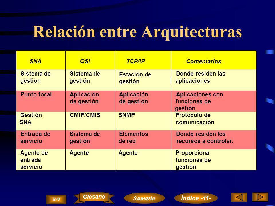 Elementos de gestión de red SNA Punto de Entrada Punto Focal Punto de Servicio Productos SNA Productos no SNA 7/9 Sumario Glosario Índice -11-