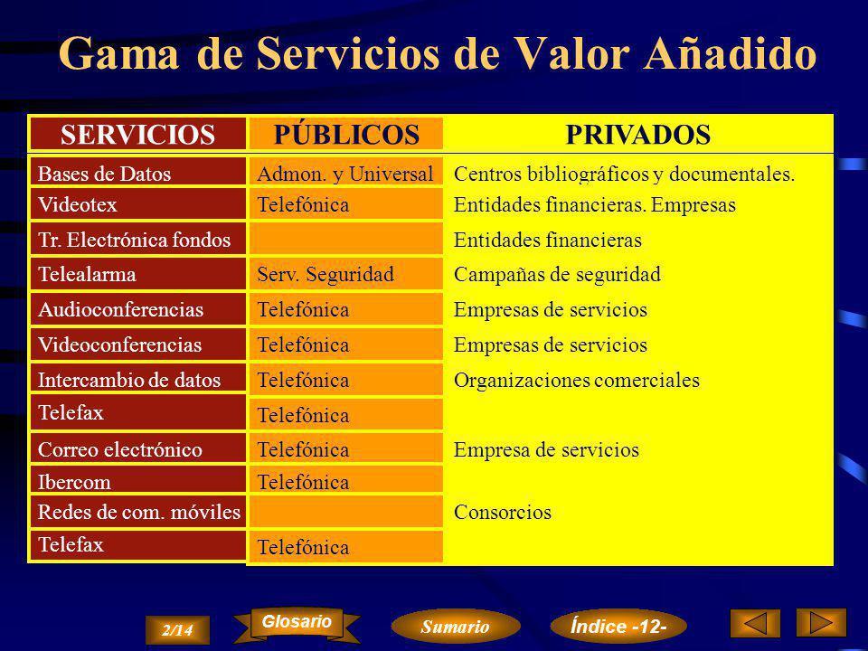 Gama de Servicios de Valor Añadido Servicio Telex Sevicio Teletex Servicio Telefax Correo Electrónico Red Ibercom Redes Móviles de Transmisión de Voz