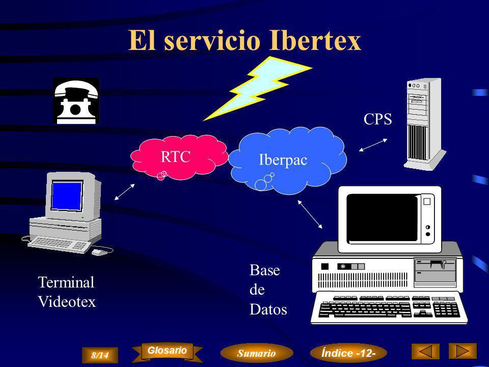 Terminal Videotex Permito el acceso de terminales a base de datos... 7/14 Sumario Glosario Índice -12-