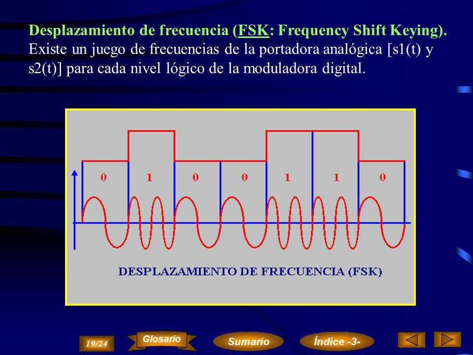 La modulación en banda ancha con moduladora digital y portadora analógica presenta las siguientes alternativas: Desplazamiento de amplitud (ASK: Ampli