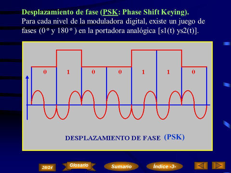 Desplazamiento de frecuencia (FSK: Frequency Shift Keying). Existe un juego de frecuencias de la portadora analógica [s1(t) y s2(t)] para cada nivel l