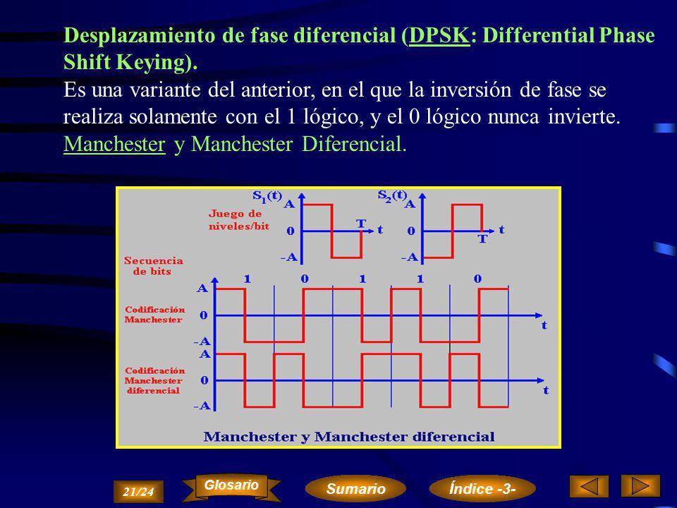 Desplazamiento de fase (PSK: Phase Shift Keying). Para cada nivel de la moduladora digital, existe un juego de fases (0 o y 180 o ) en la portadora an