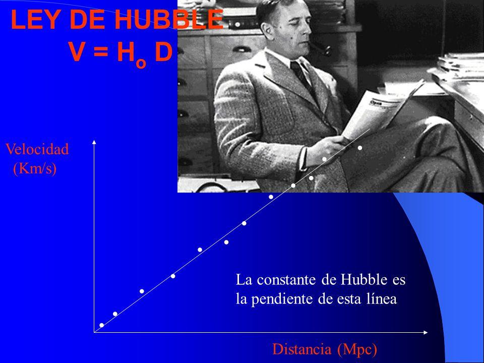 ............ Velocidad (Km/s) Distancia (Mpc) La constante de Hubble es la pendiente de esta línea LEY DE HUBBLE V = H o D