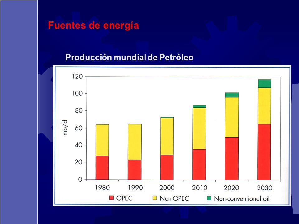 Fuentes de energía Producción mundial de Petróleo