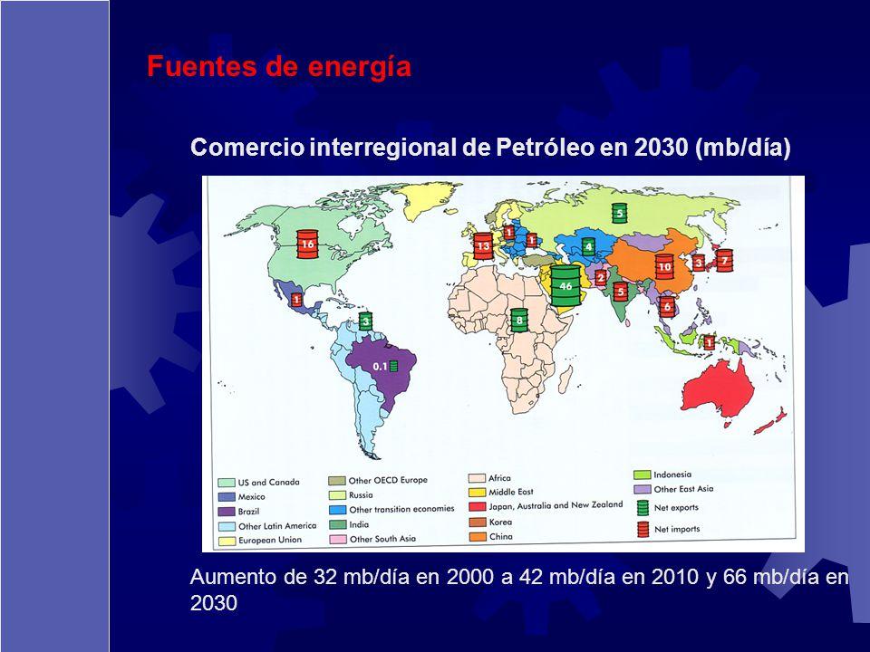 Fuentes de energía Comercio interregional de Petróleo en 2030 (mb/día) Aumento de 32 mb/día en 2000 a 42 mb/día en 2010 y 66 mb/día en 2030