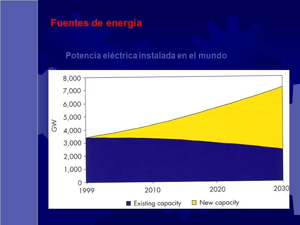 Fuentes de energía Potencia eléctrica instalada en el mundo