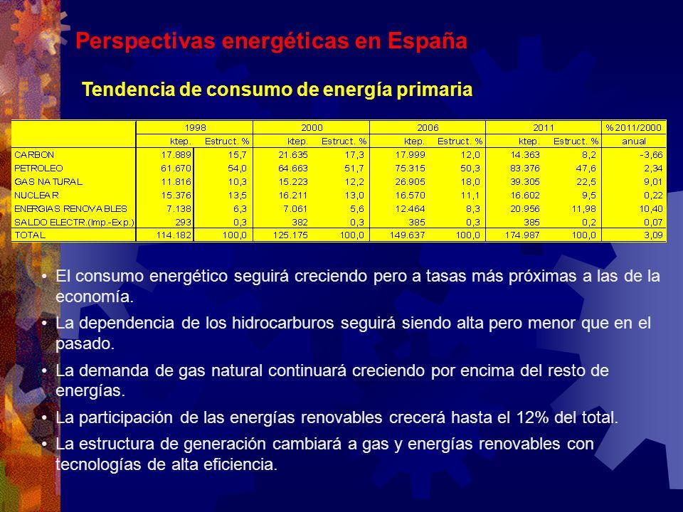 Perspectivas energéticas en España Tendencia de consumo de energía primaria El consumo energético seguirá creciendo pero a tasas más próximas a las de