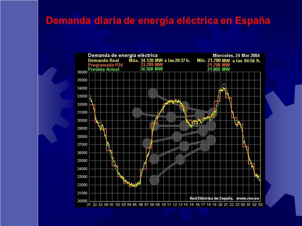 Demanda diaria de energía eléctrica en España