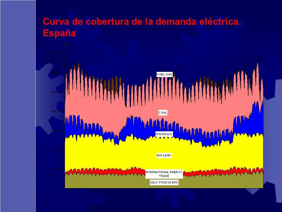 Curva de cobertura de la demanda eléctrica. España