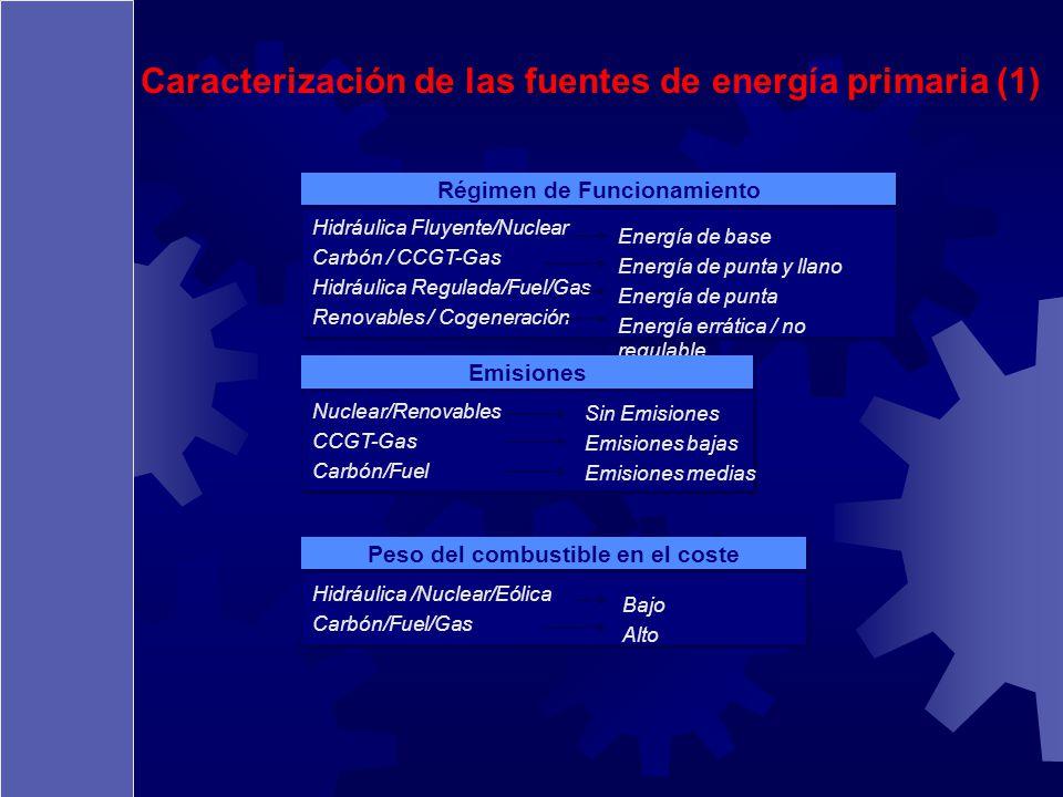 Caracterización de las fuentes de energía primaria (1) Hidráulica Fluyente/Nuclear Carbón / CCGT-Gas Hidráulica Regulada/Fuel/Gas Renovables / Cogener