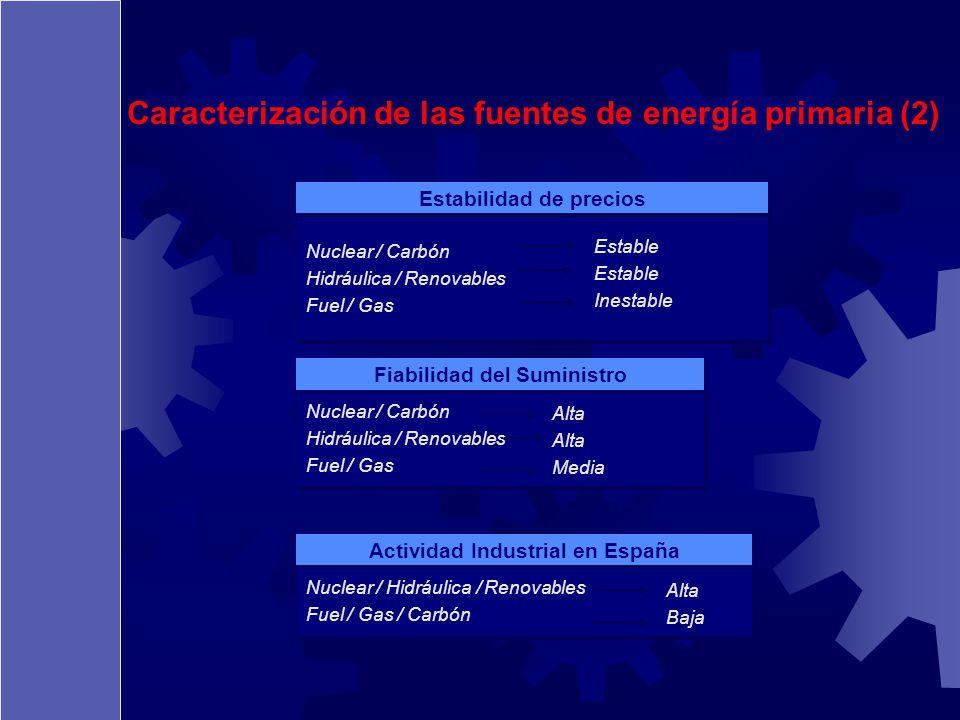 Nuclear / Carbón Hidráulica / Renovables Fuel / Gas Nuclear / Carbón Hidráulica / Renovables Fuel / Gas Estabilidad de precios Estable Inestable Nucle