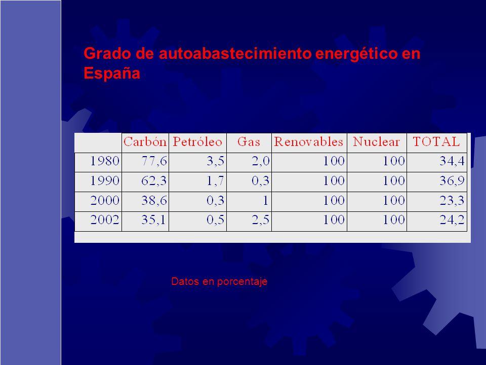 Grado de autoabastecimiento energético en España Datos en porcentaje