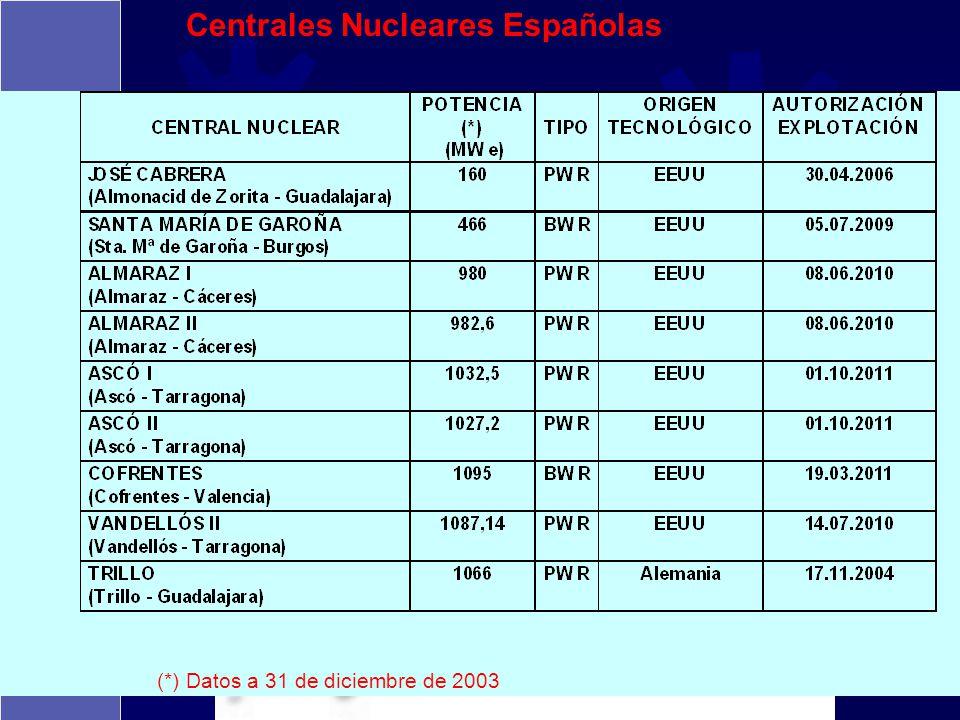 Centrales Nucleares Españolas (*) Datos a 31 de diciembre de 2003