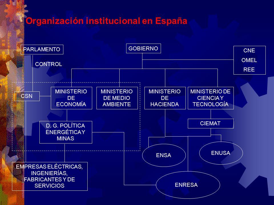 Organización institucional en España PARLAMENTO CSN MINISTERIO DE HACIENDA MINISTERIO DE MEDIO AMBIENTE D. G. POLÍTICA ENERGÉTICA Y MINAS EMPRESAS ELÉ